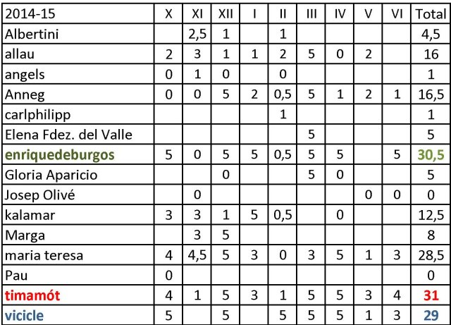 quesesto 2014-15